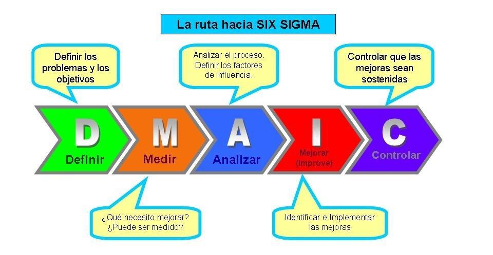 DMAIC_Camino