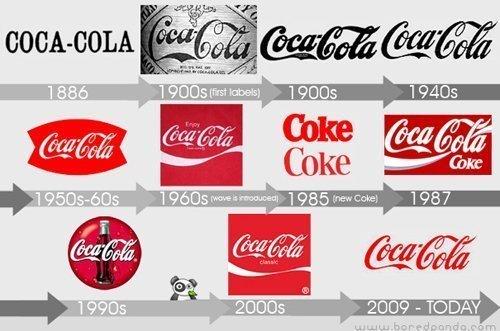 evolución del logo de coca-cola