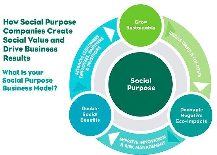 Responsabilidad social: cómo construir una marca socialmente consciente