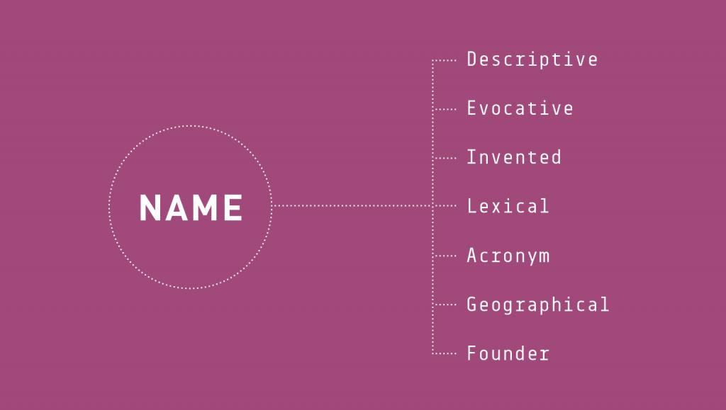 Naming: cómo elegir el nombre de una marca, empresa o negocio