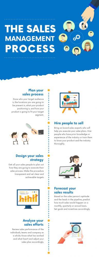 ¿Qué es la gestión de ventas y por qué es importante?